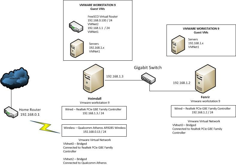 ethernet lab Carrier-ethernet acceptance suite this document describes suite to accept and approve carrier class ethernet nodes such as adapters, hubs, switches, and routers.